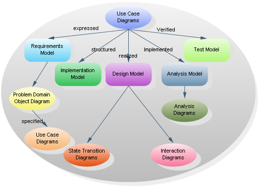 use case diagram example group buying website use case diagram - Types Of Software Diagrams