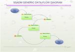 Diagrammes SSADM