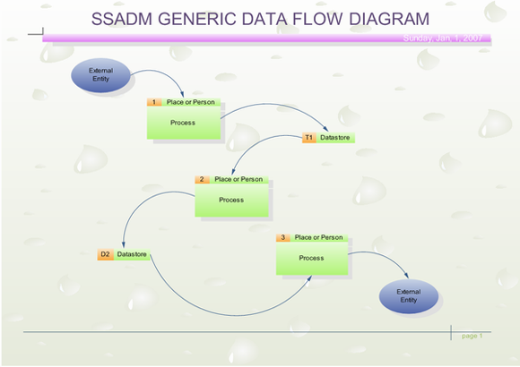 Ssadm Diagram Software Structured Systems Analysis And Design Methodology