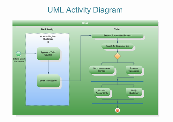 uml activity diagrams  free examples and software downloadexamples of uml activity diagrams