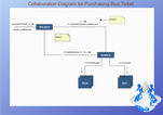 UML Collaboration Diagram