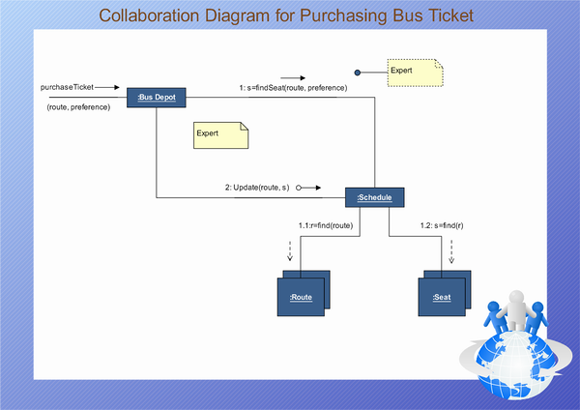 Uml collaboration diagrams free examples and software download uml collaboration diagram ccuart