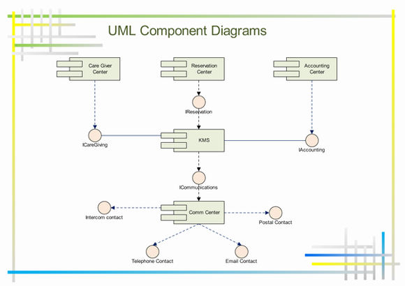 Business Process Diagrams Unified Modeling Language together with Metodologia Rup moreover What Is Class Diagram also Niem Improved Information Sharing in addition What Is Object Diagram. on unified modeling language