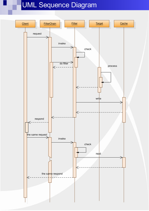 examples of uml sequence diagram - Sequence Diagram Online Free