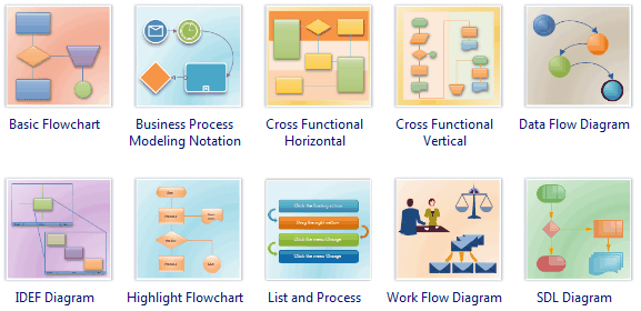 types of flowchart overview rh edrawsoft com Different Types of Diagrams three types of process flow diagrams