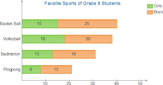 Sports Stacked Bar Chart