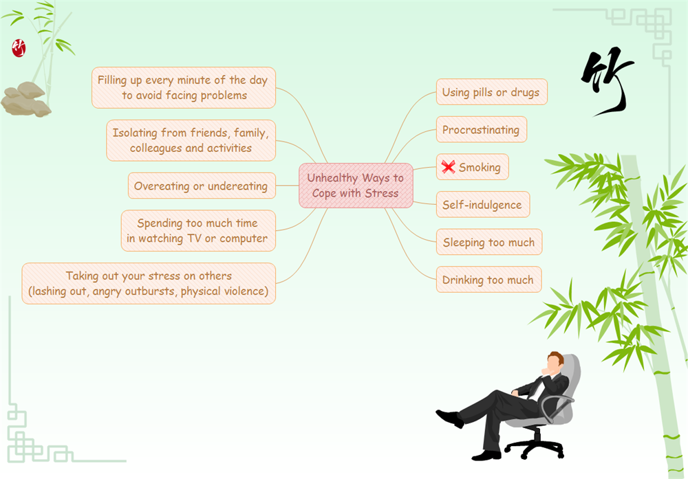 Stress Mind Map