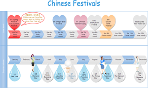 Exemple de chronologie - Festivals chinois