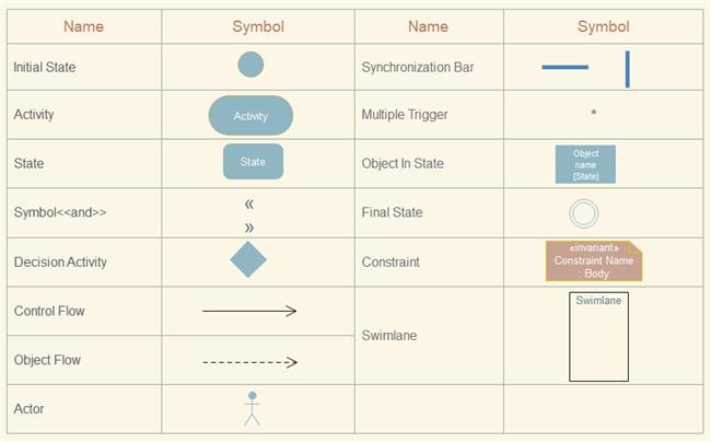 Activity Diagram Notations