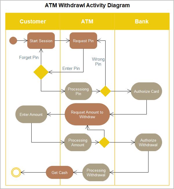 ATM Withdrawal UML Activity Diagram