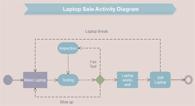 Laptop Sale UML Activity Diagram