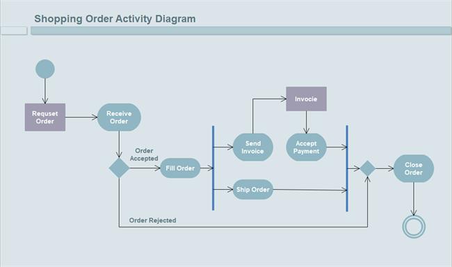 Shopping Order UML Activity Diagram