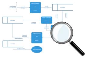 expert de diagramme UML