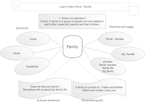 Vocabulary Learning Graphic Organizer Example