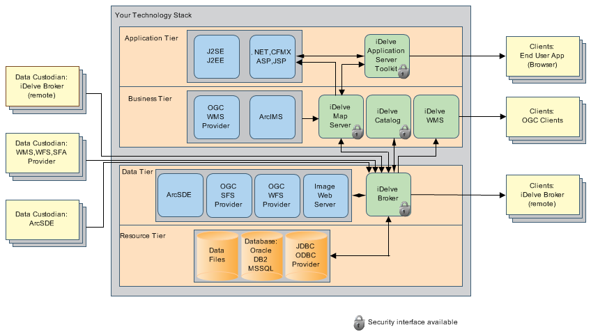Application Architecture Diagram For Web Application Web Application Architecture