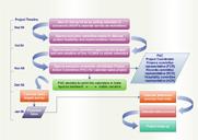 Workflow-Prozess