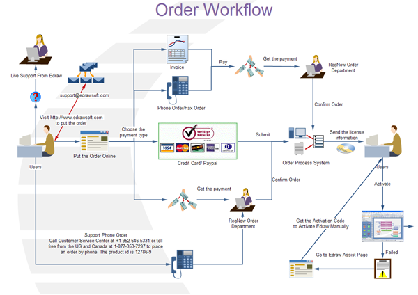 What is workflow diagram ccuart