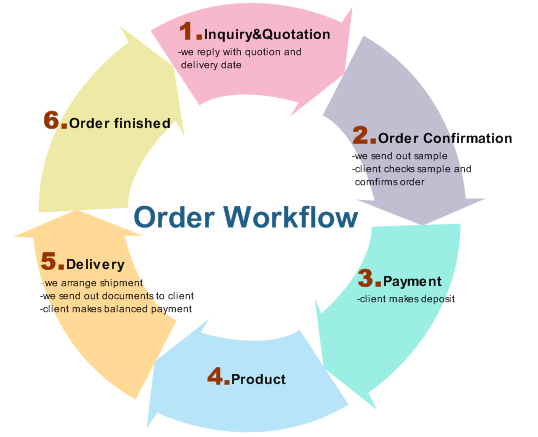 Order Workflow - Cycle Style