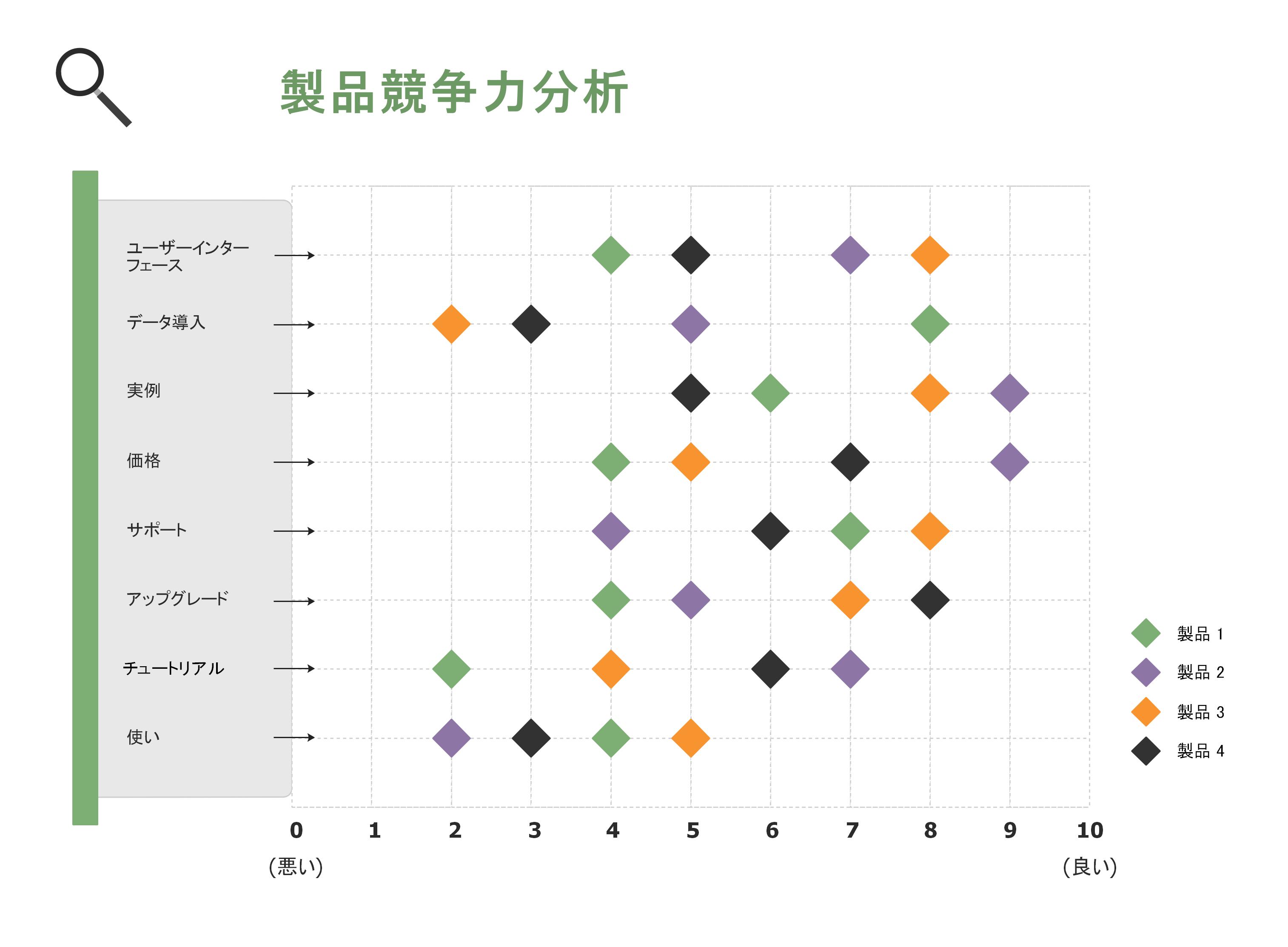 散布図 競合分析