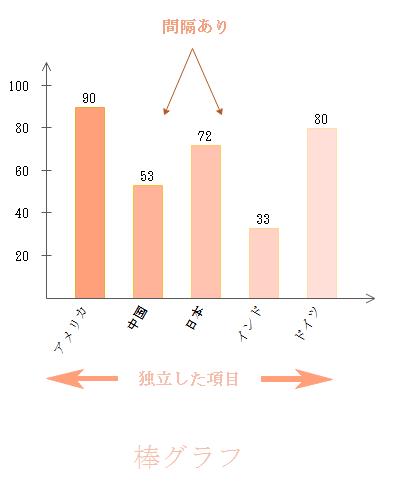 棒グラフ説明