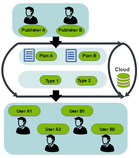 エンタープライズアーキテクチャ例 クラウドキューブプロセス