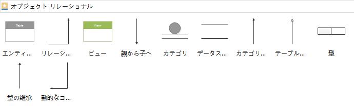 オブジェクトリレーショナル記号