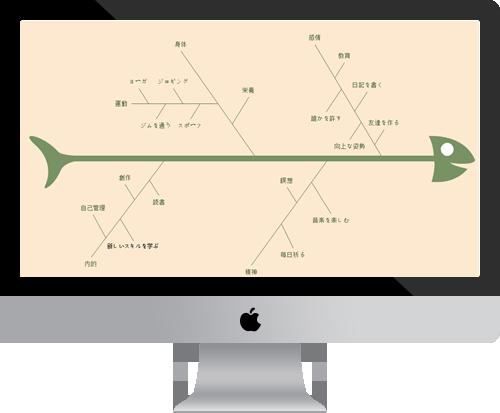 多システム特性要因図 作成ソフト -Windows/Mac/linuxに対応