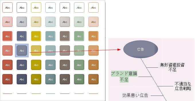 特性要因図図形のデザイン