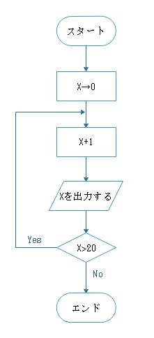 アルゴリズムフローチャート