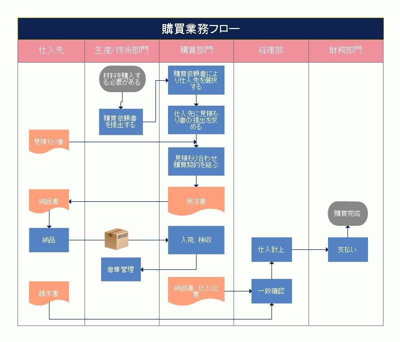 「フロー」の書式テンプレート - bizocean.jp