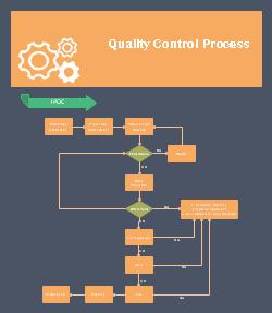 品質管理業務フロー図
