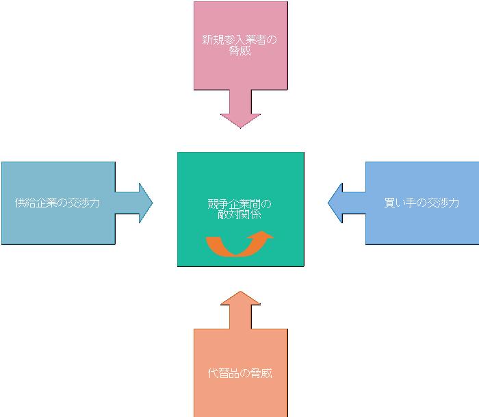 ファイブフォース分析 テンプレート