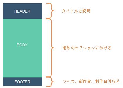 インフォグラフィックの基本構成