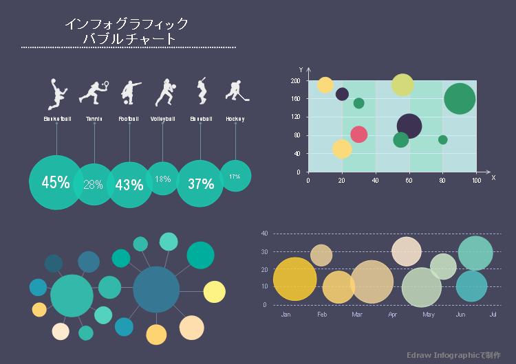 インフォグラフィック バブルチャート
