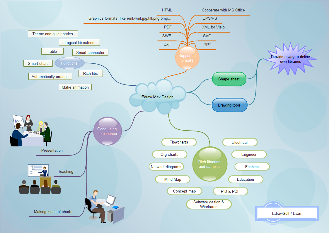 Edraw Concept Map Template