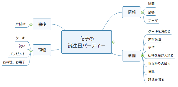 タスク分割 マインドマップ