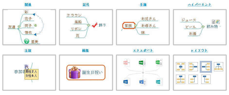 マインドマップ図