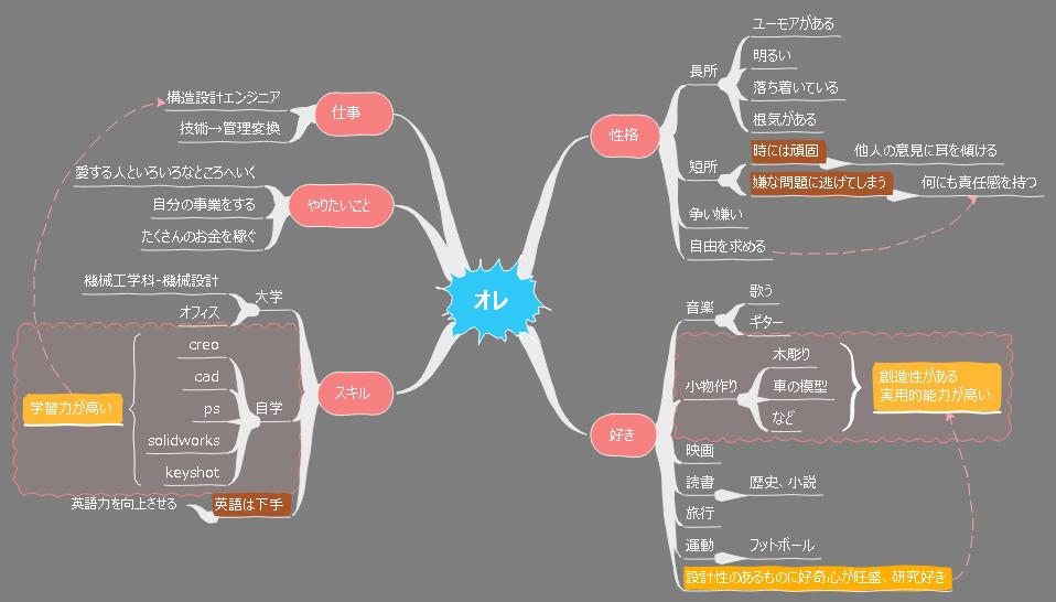 マインドマップ 自己分析