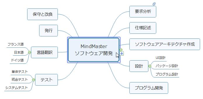 ソフトウェア開発プロジェクトマインドマップ