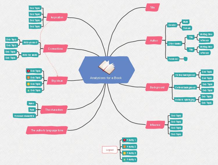 本の分析 マインドマップ