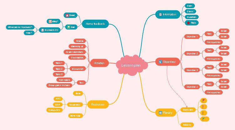 カリキュラムスケジュールマインドマップ