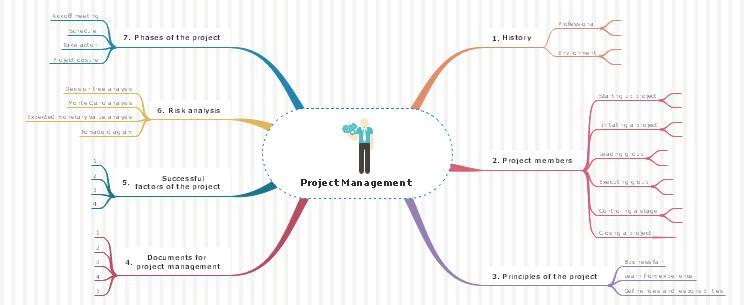 プロジェクト管理マインドマップ