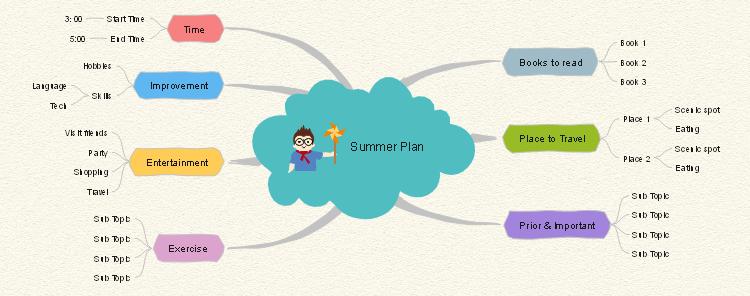夏休み計画マインドマップ