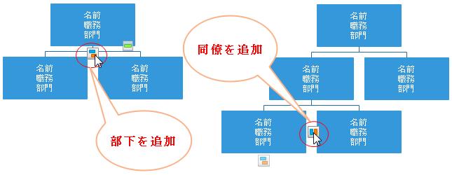 組織図図形の添加