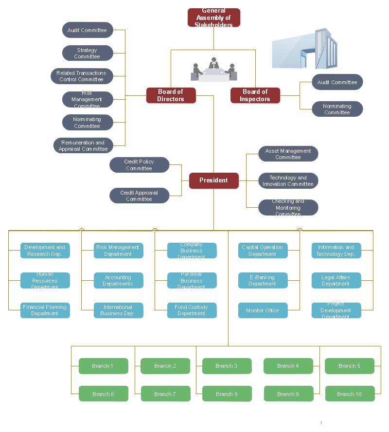 銀行組織図テンプレート