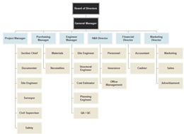 建設業組織図