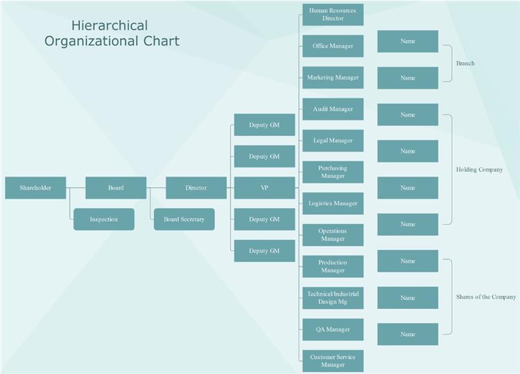階層型組織図