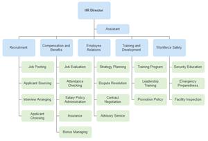 人事部組織図