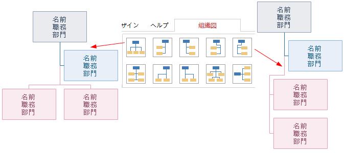 組織図のレイアウト