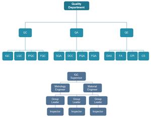 品質管理部組織図